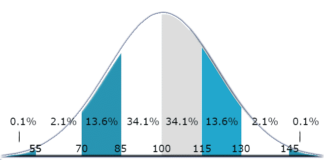 iq distribution curve